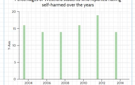 A look at self-harm